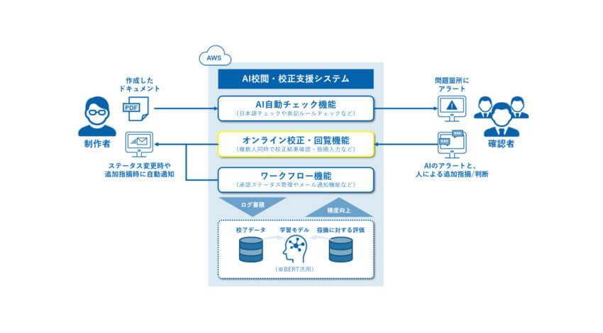 凸版印刷の「AI校閲・校正支援システム」、オンライン校正・回覧機能およびコミュニケーション機能を強化