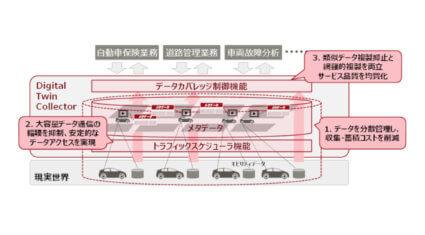 富士通、モビリティデータの利活用を支援する統合基盤「Digital Twin Collector」を販売開始