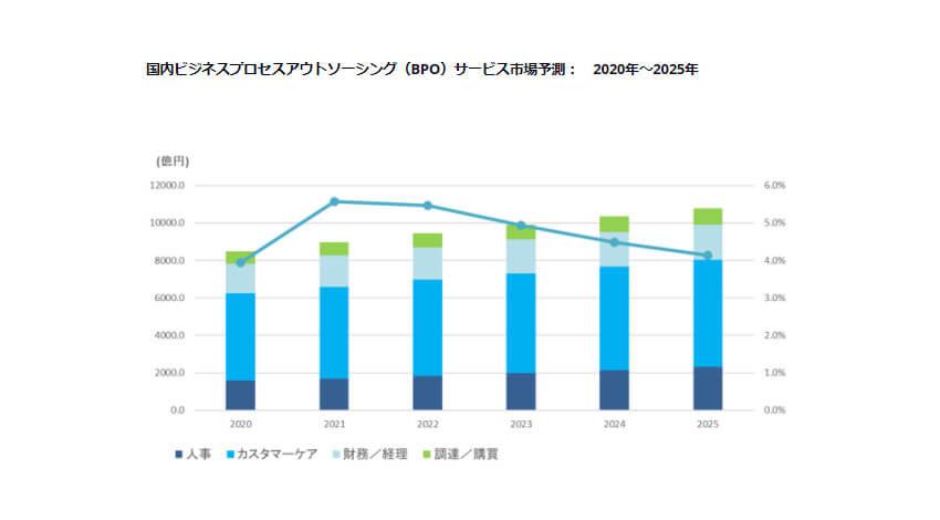 IDC、在宅ワーク等の業務改革によりBPOサービス市場が拡大し企業のDX推進につながると発表