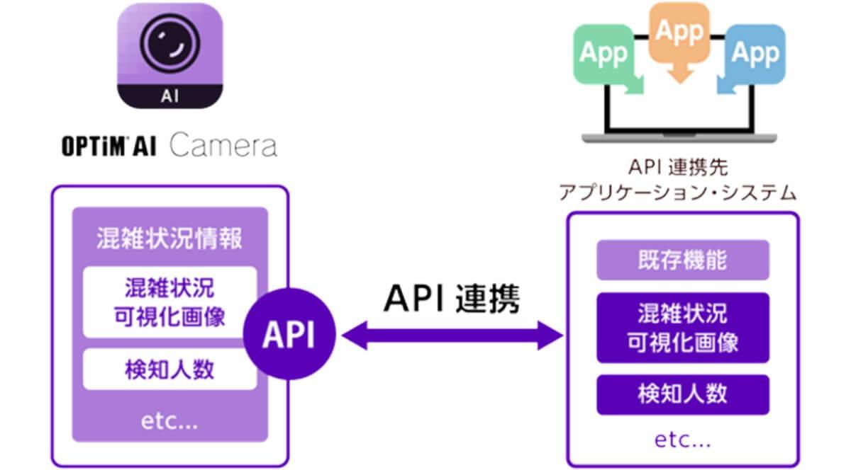 オプティム、混雑状況可視化・予測サービス「OPTiM AI Camera」に広域モードとAPI連携の機能追加