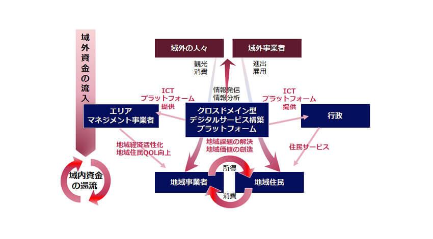 NECソリューションイノベータ、「NEC クロスドメイン型デジタルサービス構築プラットフォーム キャッシュレスサービス」を提供開始