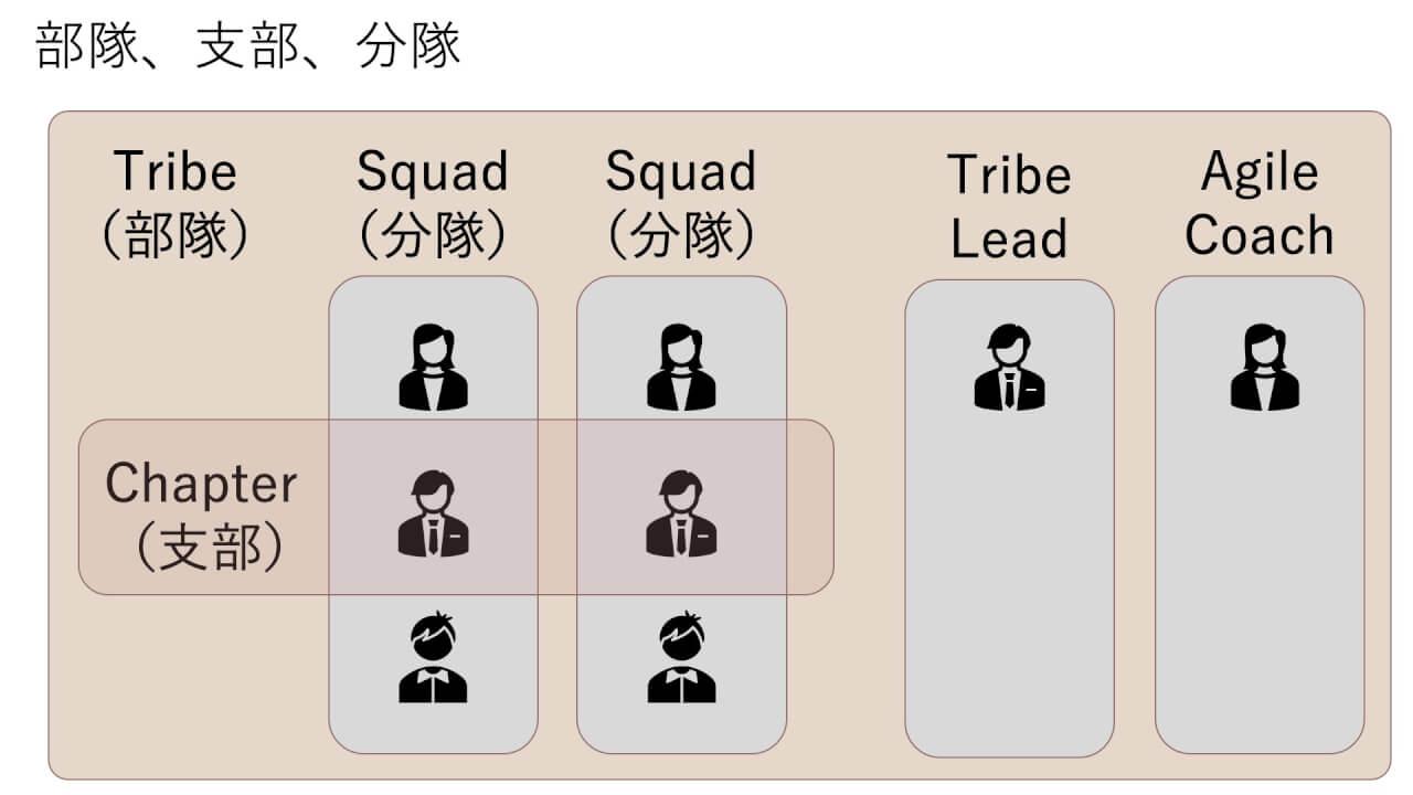 アジャイル型組織の特徴