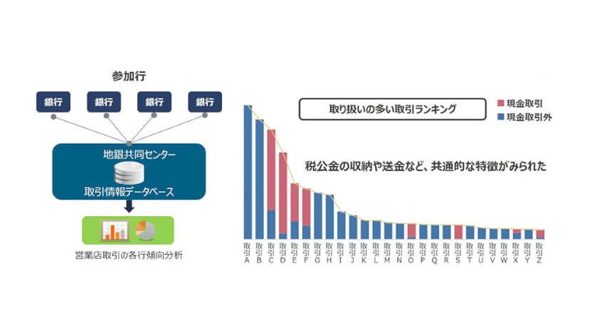 NTTデータ、地銀共同センターで営業店スマート化に向けた共同検討を実施