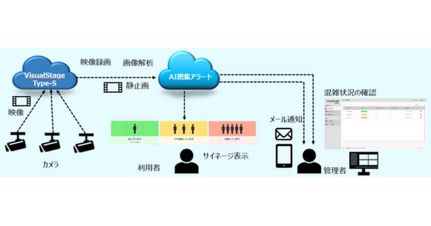 キヤノンMJ、クラウド映像解析技術とネットワークカメラを活用し密集回避を支援する「AI密集アラート」の提供を開始