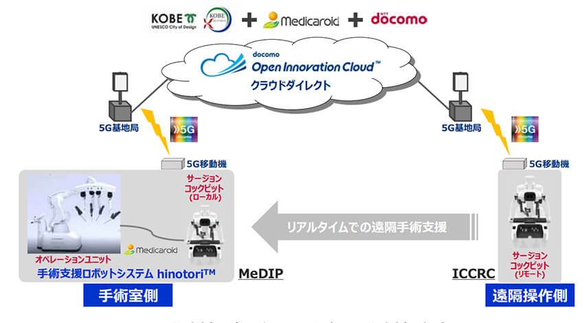 ドコモ・神戸大学・メディカロイド、商用5Gを介し国産手術支援ロボットの遠隔操作実証実験を開始