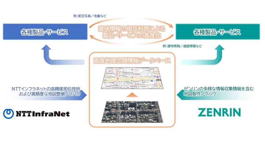 NTTインフラネットとゼンリン、高精度化した地図情報「高度地理空間情報データベース」の共同整備へ向け業務提携を発表
