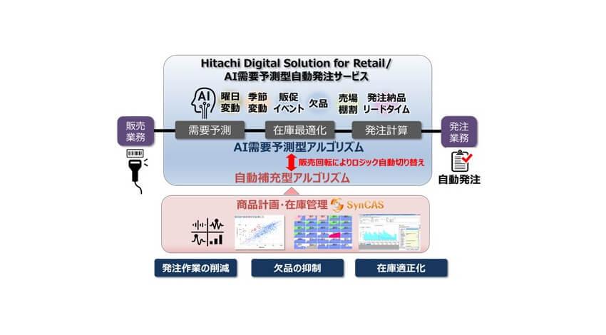 日立とワークマン、発注業務を自動化する新システムを全店舗に導入開始