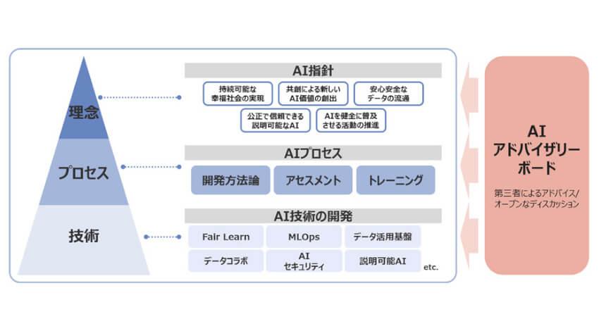 NTTデータ、社外有識者からなる「AIアドバイザリーボード」を設置