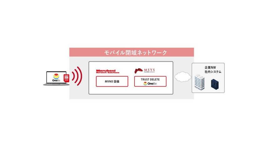 ワンビと丸紅グループ、モバイル閉域ネットワークを活用したPCの情報漏洩対策ソリューションを提供開始