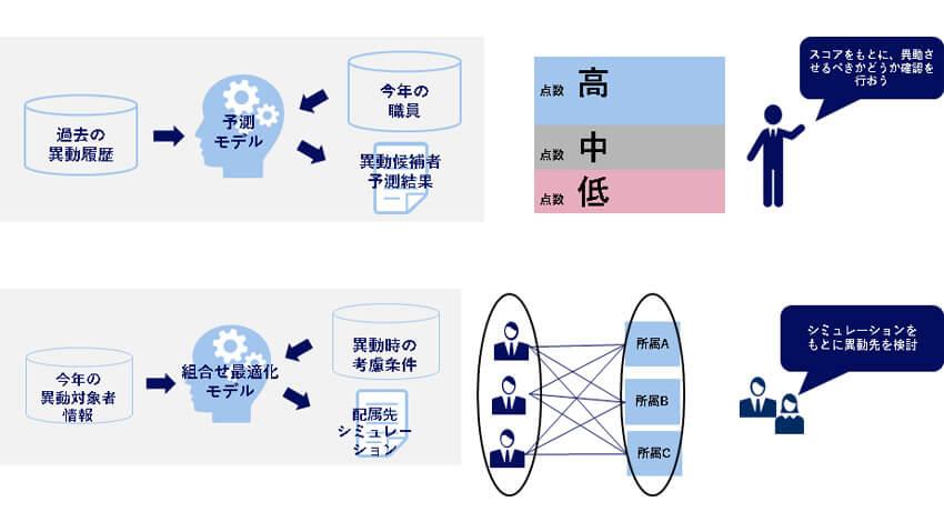 NECソリューションイノベータ、自治体向けの人事異動事務支援「NEC 人事異動AI支援ソリューション」の提供を開始