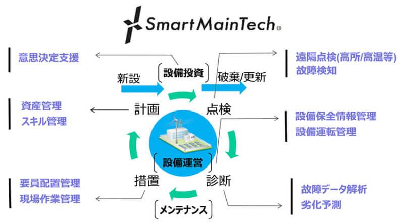NTTコムウェア、インフラメンテナンスを推進する新事業ブランド「SmartMainTech」の提供を発表