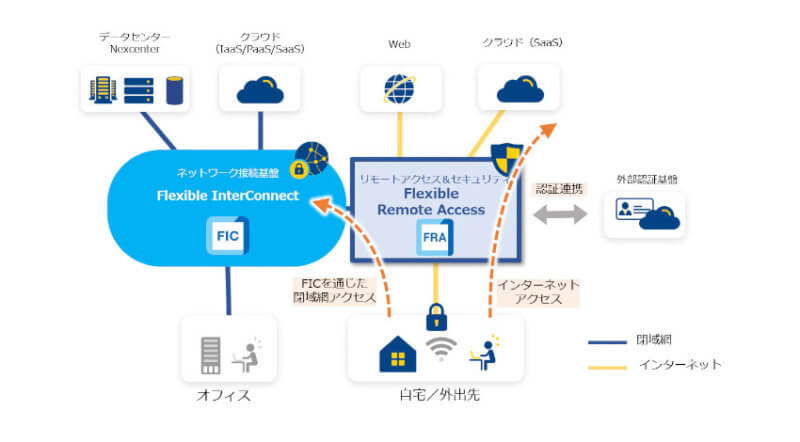 NTT Com、どこからでも業務システムやICTサービスへのセキュアなアクセスが可能な「Flexible Remote Access」を提供開始