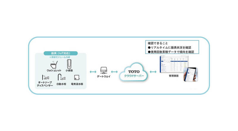 TOTO、IoTを活用した「TOTOパブリックレストルーム設備管理サポートシステム」を発売