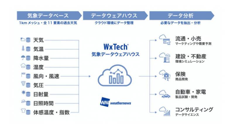 ウェザーニューズ、分析に特化した1kmメッシュ過去天気データのクラウド型気象データウェアハウスサービスを提供開始