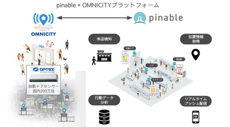 オプテックスとスイッチスマイル、自動ドアセンサーとビーコンを掛け合わせて小売流通のDX化支援へ向け業務提携を発表