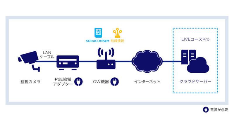 KDDI、IoTクラウドサービス「KDDI IoTクラウド Standard」に混雑状況可視化などの機能を追加