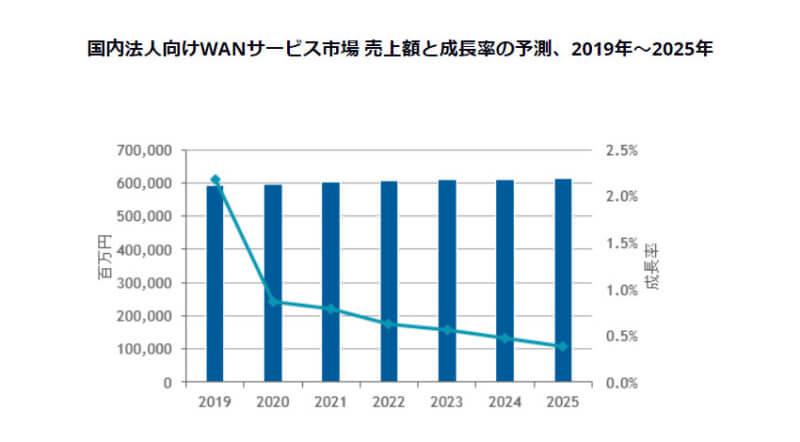 IDC、25年末までの国内WANサービス市場の年間平均成長率は0.6%と予測