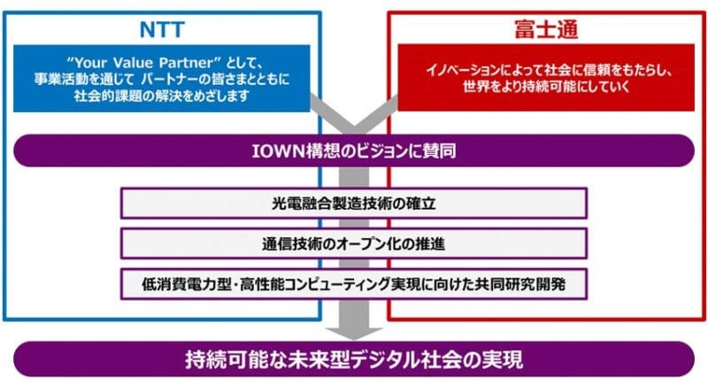 NTTと富士通、低エネルギーで高効率な社会を目指し戦略的業務提携を発表