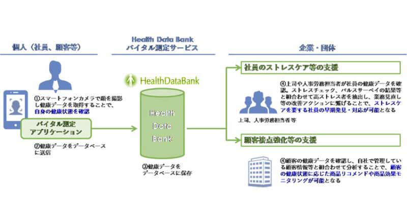 NTTデータ、健康管理のためのスマートフォンカメラによるバイタルデータ測定技術の有用性検証を発表