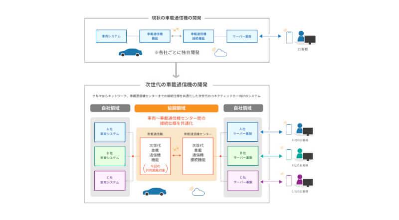 スズキ・SUBARU・ダイハツ・トヨタ・マツダ、次世代車載通信機の技術仕様の共同開発に合意