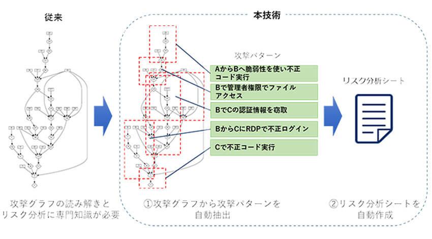 NEC、リスク分析を効率化する制御システムに対するリスクアセスメントと分析シート作成を自動化する技術を開発