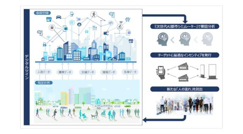 東京大学・ソフトバンク・小田急電鉄・グリッド、デジタルツインを活用した「次世代AI都市シミュレーター」の研究開発を開始