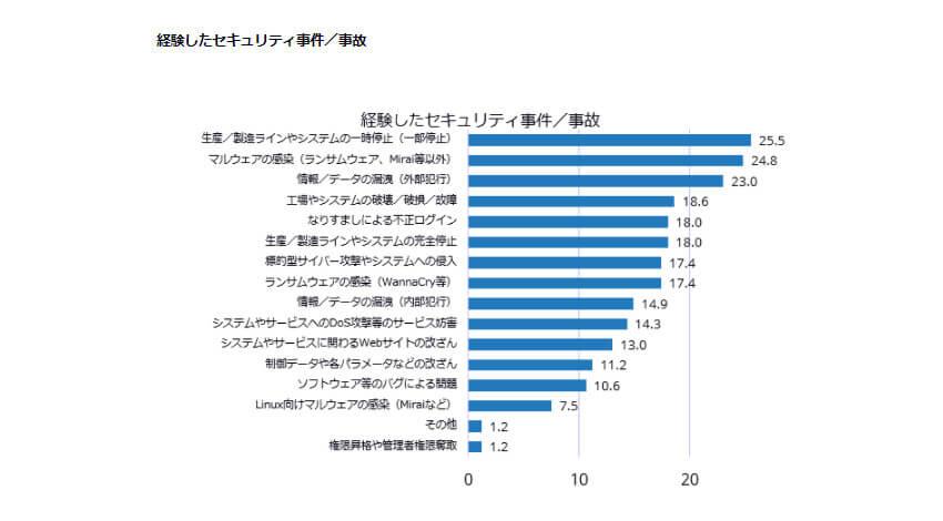 IDC、製造業のうち36.4%の企業がIIoTシステムのセキュリティ事故を経験していると発表