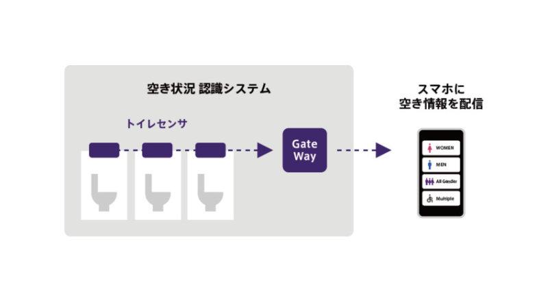 バカン、トイレ向け空き情報可視化IoTサービス「VACAN Throne」を都内8施設の多目的トイレに導入開始