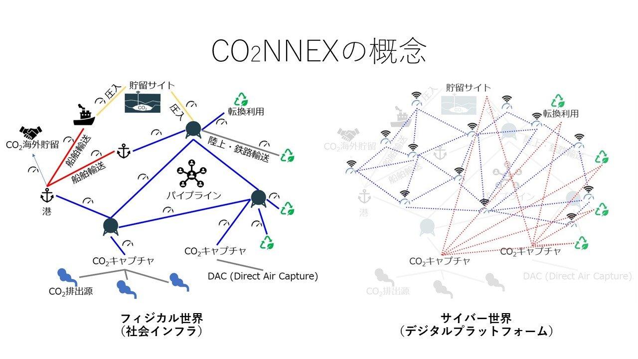三菱重工と日本IBM、CO2流通を可視化するデジタルプラットフォーム「CO2NNEX」構築へ