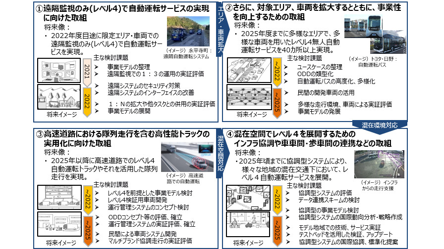 経産省、「自動走行の実現及び普及に向けた取組報告と方針Version5.0」の取りまとめを公表