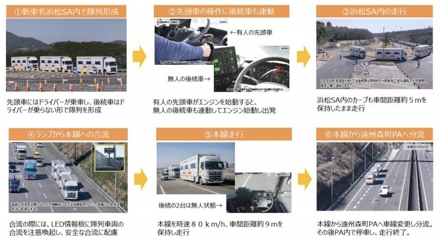 高速道路におけるトラックの隊列走行実証実験