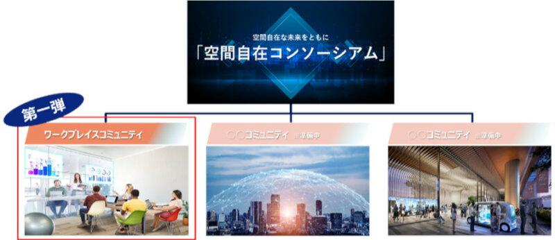 KDDIとJR東日本、空間を越えたあたらしい「くらし」を実現する「空間自在コンソーシアム」を始動
