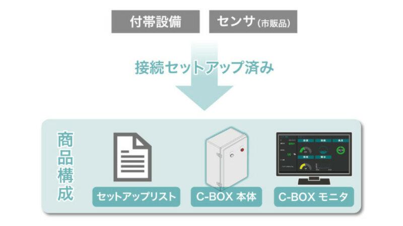 新東工業、生産現場の設備やマルチセンサの情報を一元管理する「C-BOX」を発売