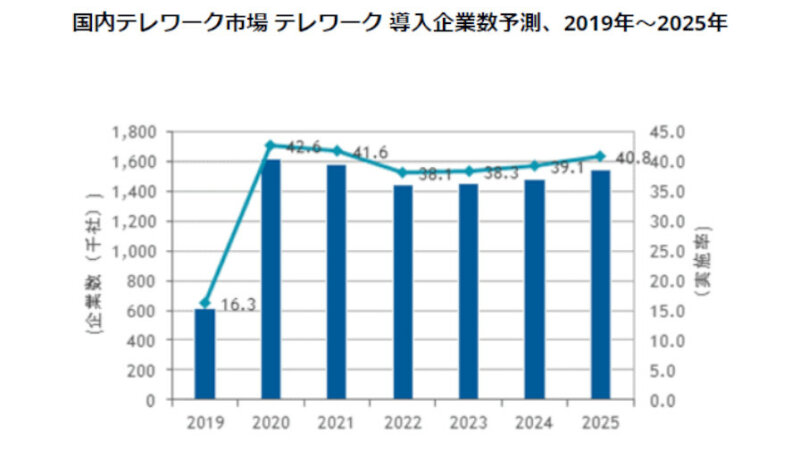 IDC、2022年にはテレワーク導入企業およびテレワーカーが一旦減少すると予測