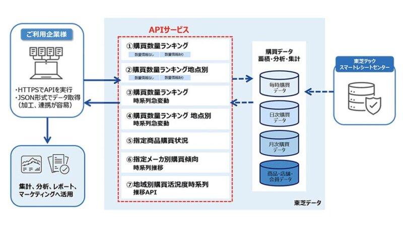 東芝データ、レシートデータと連携し数時間以内に形成した購買統計データへ接続できるAPIサービスを開始
