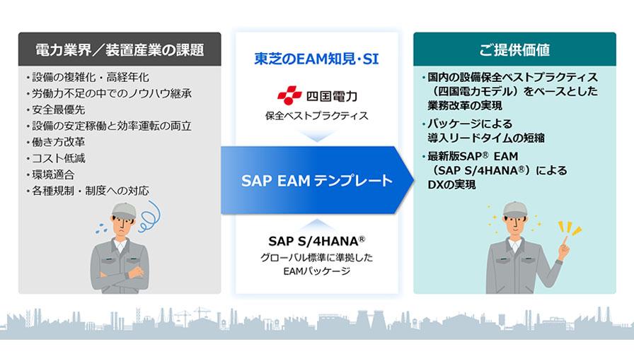 東芝デジタルソリューションズ、「SAP S/4HANA」をベースとした電力業界・装置産業向けEAMソリューションテンプレートの開発を開始