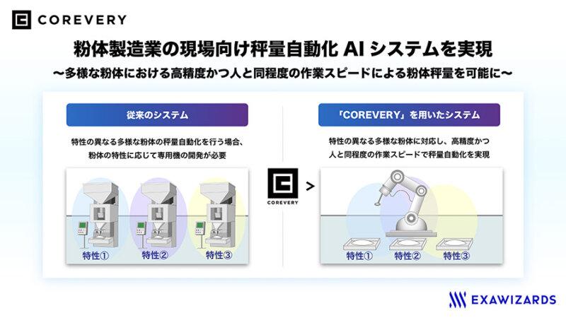 エクサウィザース、ロボット自動学習システム「COREVERY」が粉体製造業の秤量自動化AIシステムを実現