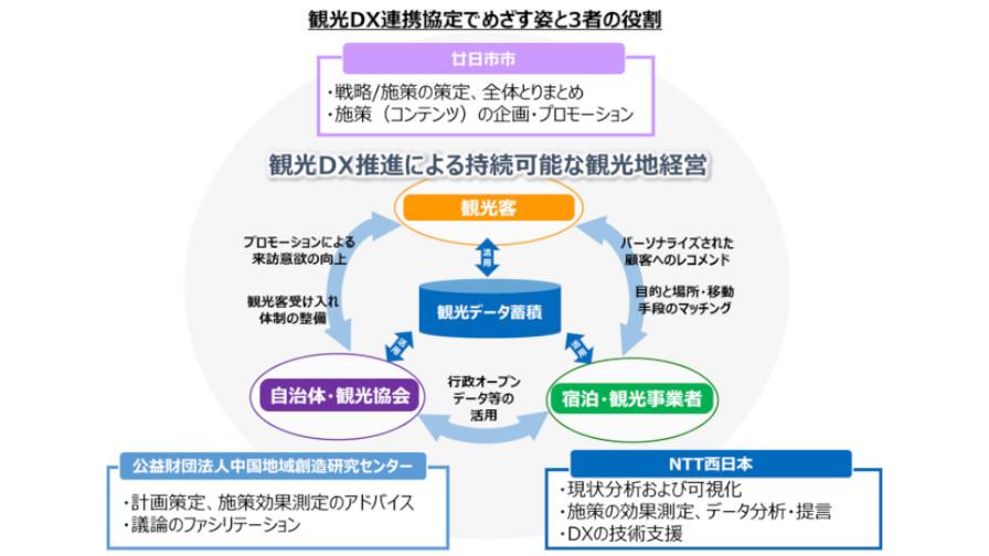 NTT西日本・廿日市市など、AI・IoTを活用した観光DX推進に関する連携協定を締結