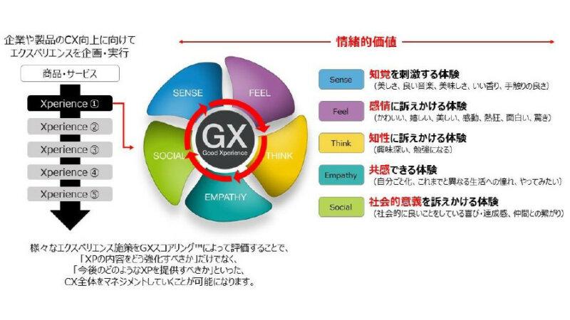 凸版印刷とEmotion Tech、CX向上を支援する「GXスコアリング」を提供開始