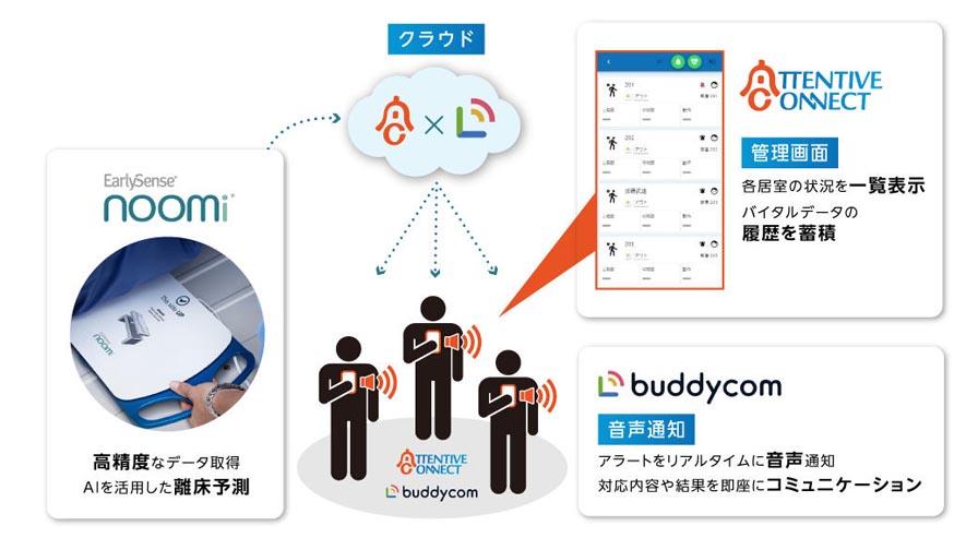 マクニカ、介護現場の通知見逃し防止へ向け見守りシステム「AttentiveConnect」と コミュニケーションアプリ「Buddycom」との連携機能を提供