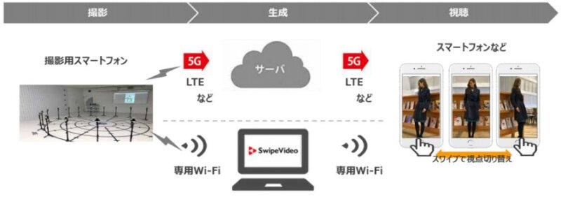 ドコモ、殺菌灯搭載ロボットと自由視点映像ソリューションを無償で貸し出す5G対応ソリューションモニタープログラムを開始