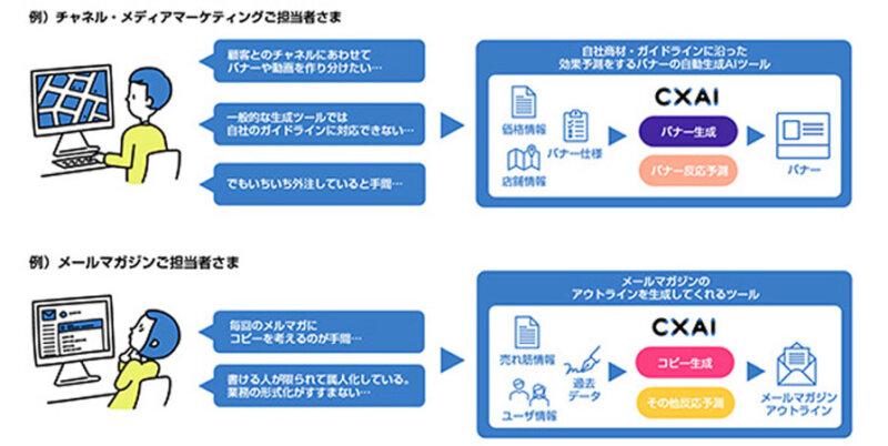 電通他3社、クリエイティブ表現を自動生成するAIツール「CXAI」を共同提供