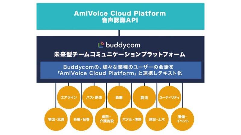 サイエンスアーツとアドバンスト・メディア、Buddycomのデフォルトの音声認識エンジンとしてAmiVoiceを採用