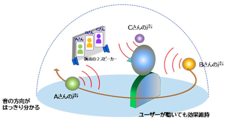 東芝デジタルソリューションズ、2つのスピーカーを用いて音の方向感などを表現する「Soundimension 仮想音像」を提供開始