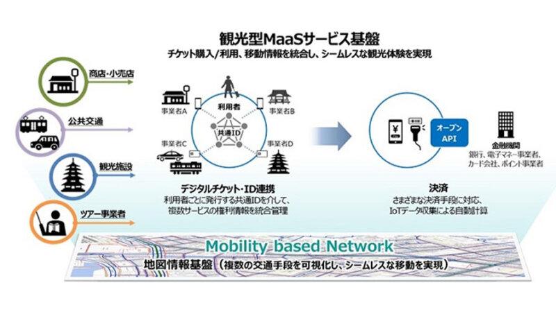 ゼンリンと日立、地図情報とデジタルチケッティング・決済技術を組み合わせて長崎市での観光型MaaS実証実験に向け協業を開始