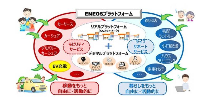 ENEOSとNEC、電動車両の充電事業においてサービスステーションを活用した協業検討開始