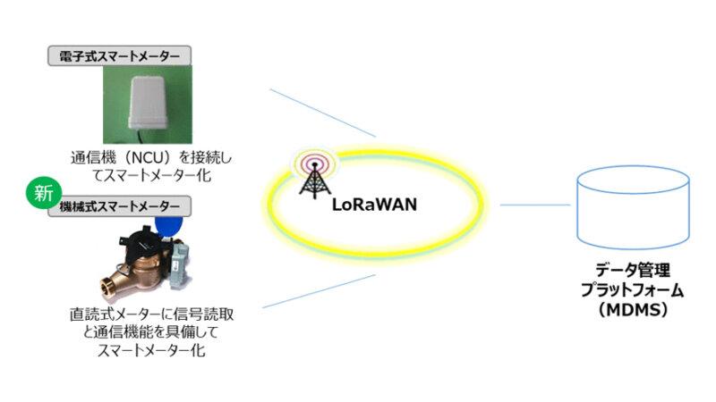 NTT西日本と大阪市水道局、大阪市域における水道スマートメーターの全戸導入へ向け共同研究を開始