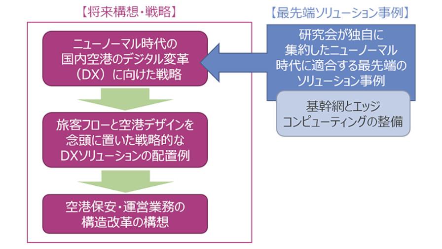 NTTデータ経営研究所、「ニューノーマル時代の我が国空港のデジタル変革と構造改革の提言」の取りまとめを公表