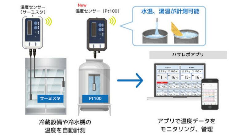 ラトックシステム、温度管理システム「ハサレポ」用デバイスとして液体に挿して水温を直接計測できる温度センサーを開発