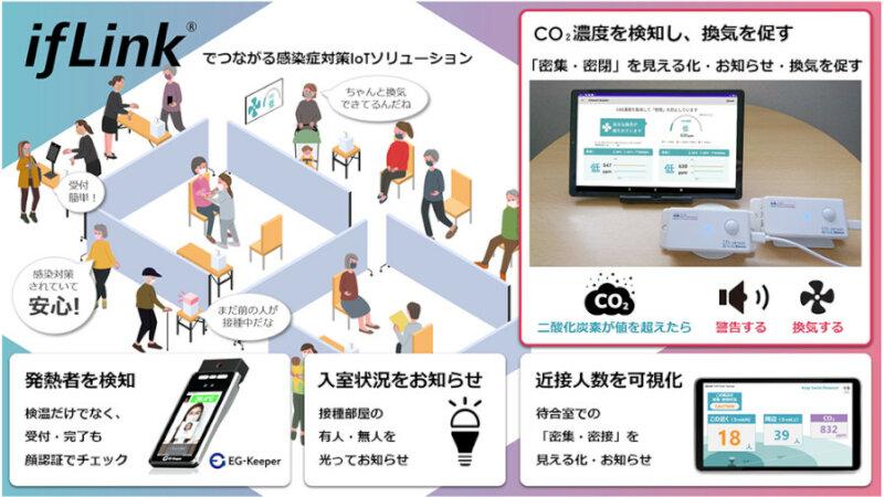 東芝デジタルソリューションズなど、共創型IoTプラットフォーム「ifLink」を活用したCO₂濃度モニタリングサービスを販売開始